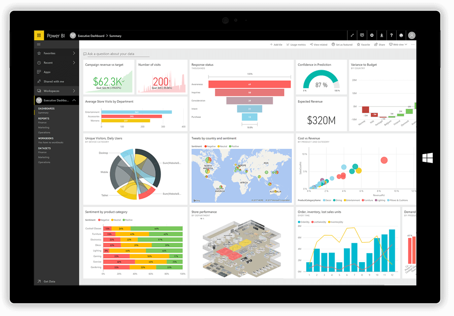 Dashboard do Power BI